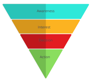 What is Content Intelligence? And how will it change content marketing - Learn About Marketing Funnel Levels and the Purposes of Content Within Those Levels