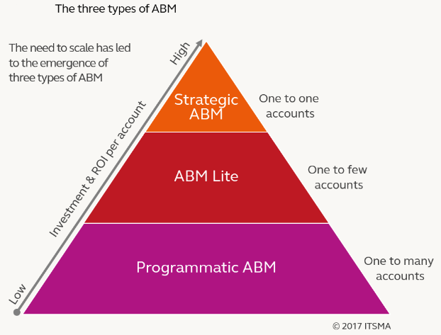 Companies have developed and implemented three distinct types of account-based marketing which are Strategic ABM, ABM Lite, and Programmatic ABM