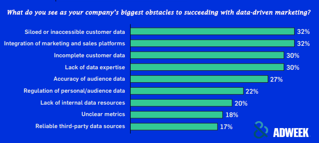 A Figure Shows the Biggest Obstacles to Succeeding With Data-driven Marketing for B2B Companies in 2019