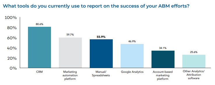 2018 State of Account-Based Marketing: A Figure Shows the Most Used Tools to Report on the Success of ABM Efforts in 2018