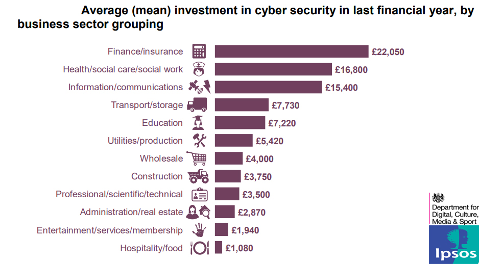 Average (mean) investment in cyber security in last financial year, 2019
