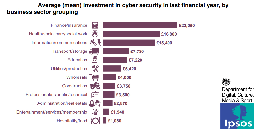 Average (mean) investment in cyber security in last financial year, by business sector grouping 2019