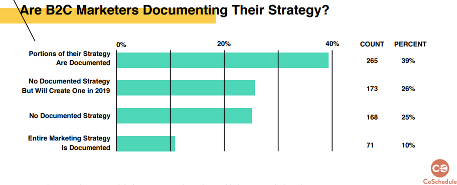 B2C Marketers Documenting Their Strategy 2019