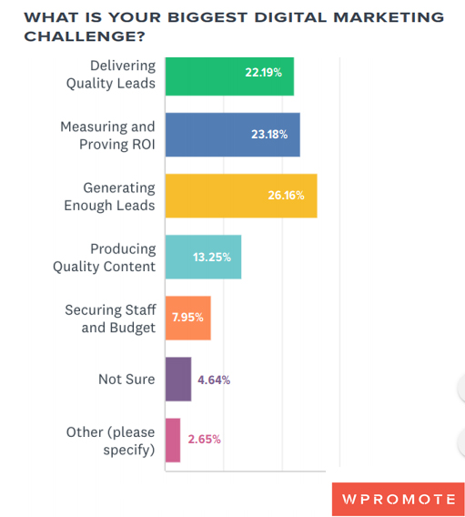 Biggest B2B Digital Marketing Challenges 2019