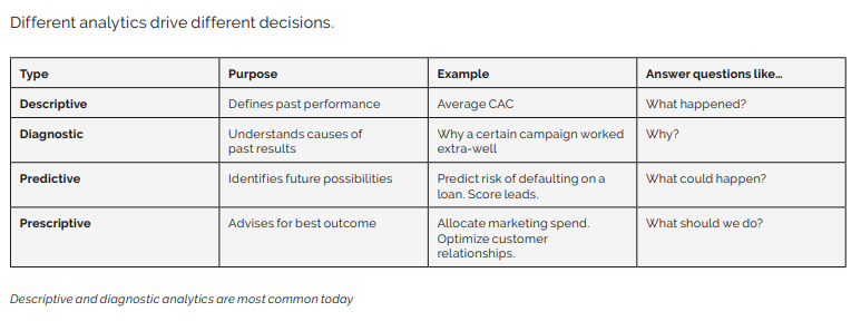 The Clear and Complete Guide to ABM Analytics for worksheets, checklists, examples, expert interviews, and other resources: The Different ABM Analytics