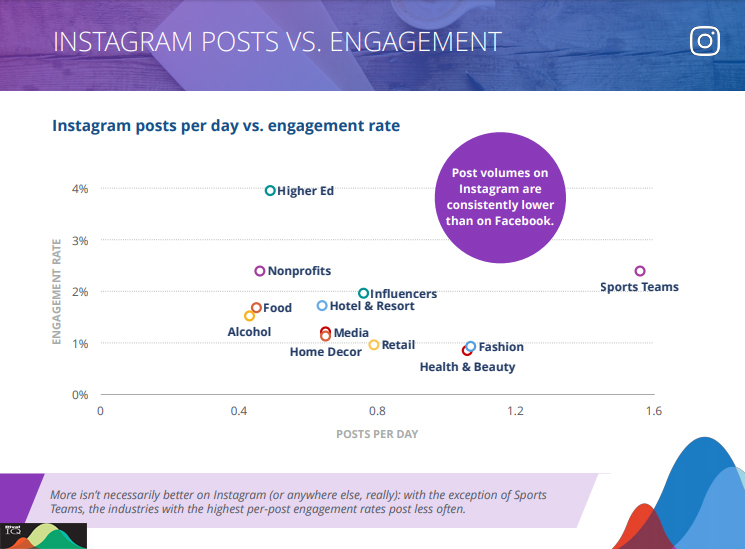 Instagram Posts VS. Engagement, 2019