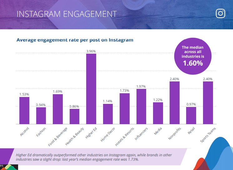 Instagram Engagement across industries 2019