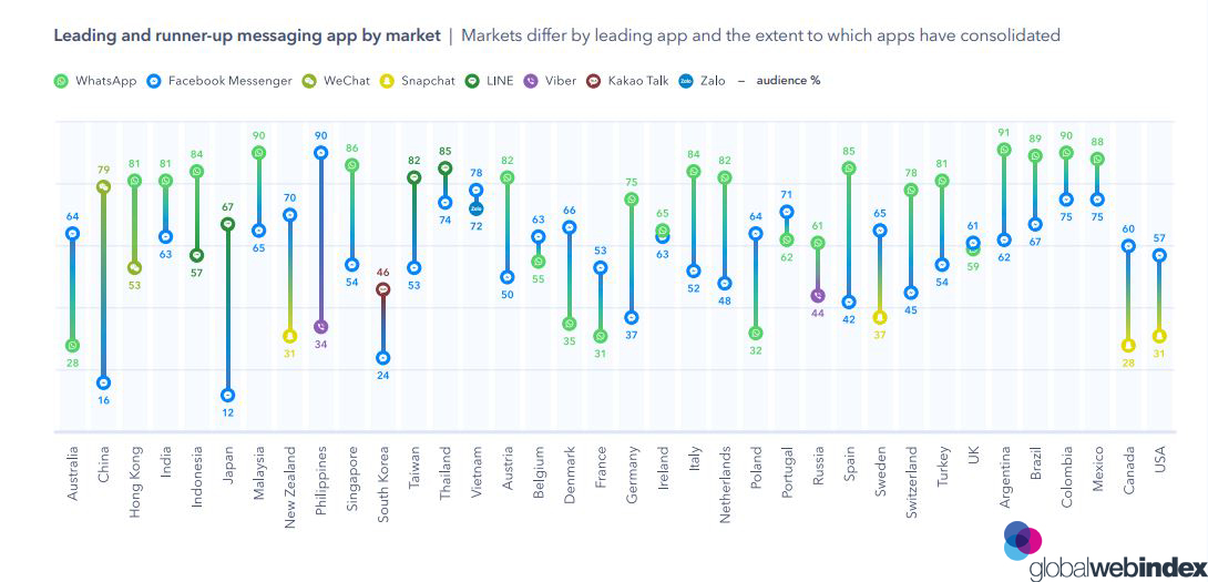 Leading and runner-up messaging app by market