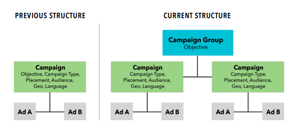 2019 Complete Guide to LinkedIn Advertising: LinkedIn Account Structure
