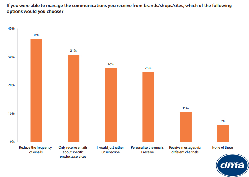 Managing Communications That Consumers Receive From Brands, 2019 1 | Digital Marketing Community