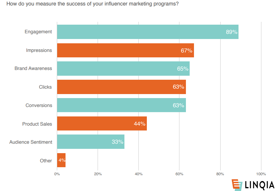 Measuring Influencer Marketing Performance 2019