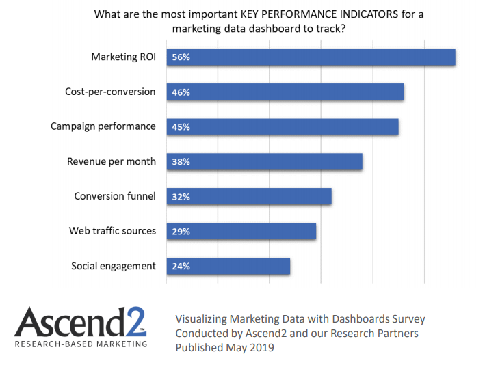Most Important KPIs for marketing dashboards to be tracked 2019