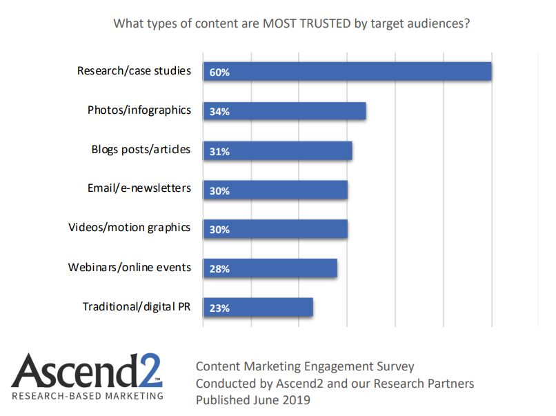 Most Trusted Type of Content by Targeted Audience 2019
