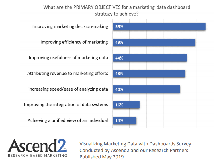 Primary Objectives of a Marketing Data Dashboards Strategy to achieve 2019