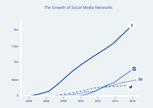 The Growth of Social Media Networks (From 2004 to 2016)