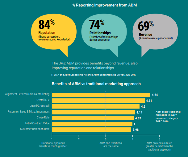 Some stats show the increasing demand for Account-Based Marketing