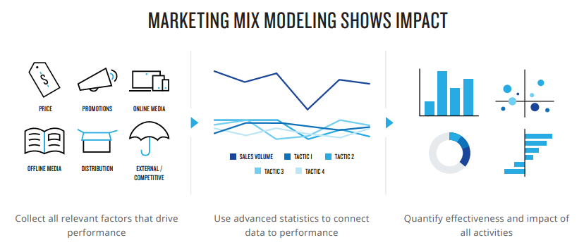 How to know which marketing activities are actually driving profit and which are wasting spend: The Marketing Mix Modeling Shows Impact