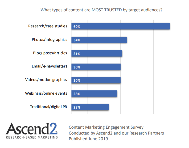 The Most Trusted Type of Content by Targeted Audience 2019