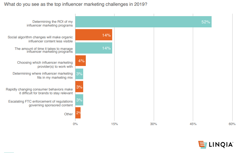 The top influencer marketing challenges in 2019