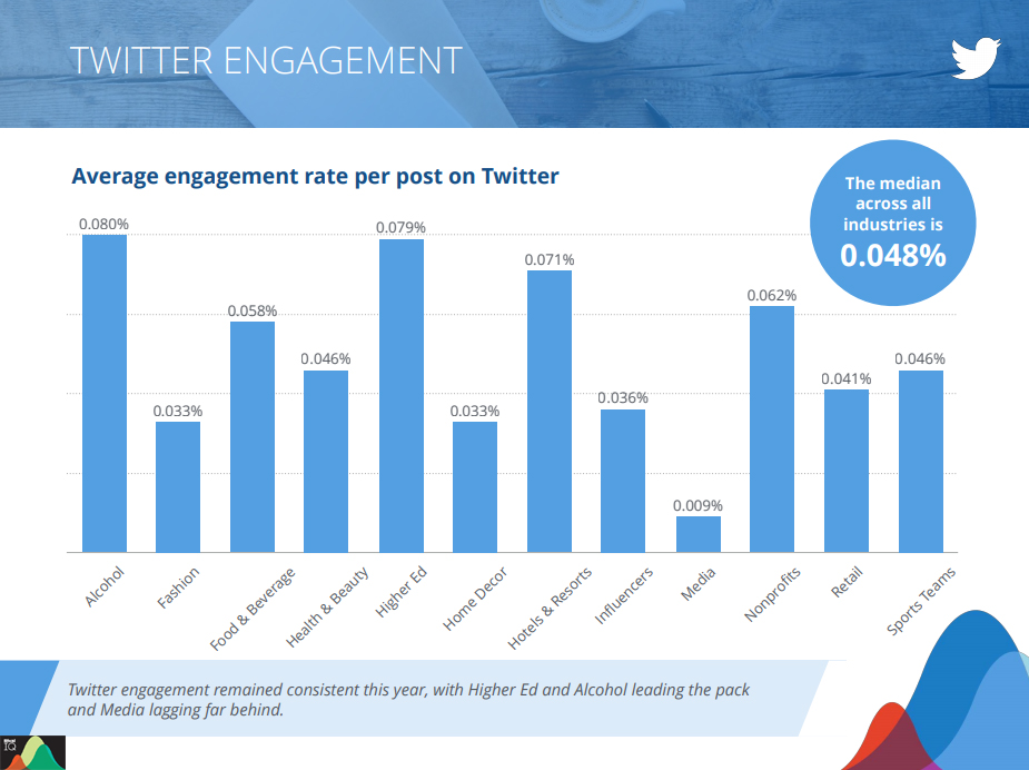 Twitter industries engagement rate 2019