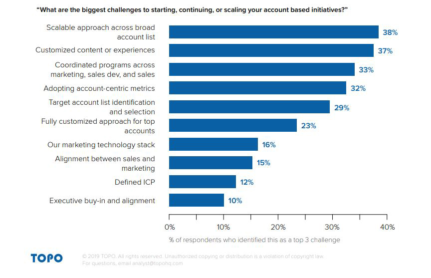 What are the biggest challenges to starting, continuing, or scaling your account based initiatives 2019