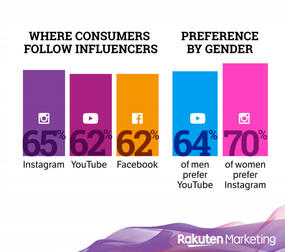 Where-Consumers-Follow-Influencer-2019
