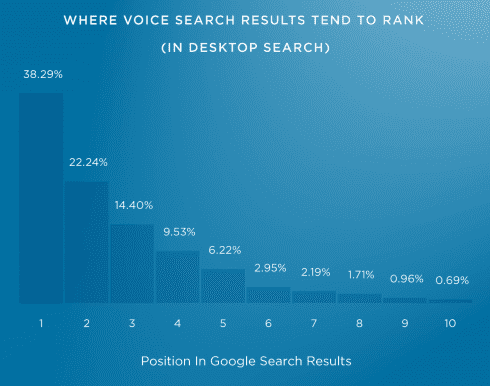 The Definitive Guide to SEO in 2019: The rank of voice search answers