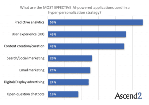 the most effective AI-powered application used in hyper-personalization strategies in 2018.