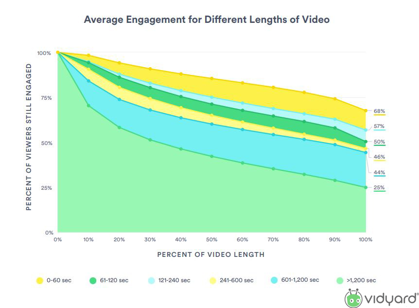 The Average Engagement for Different Lengths of Video, 2019.