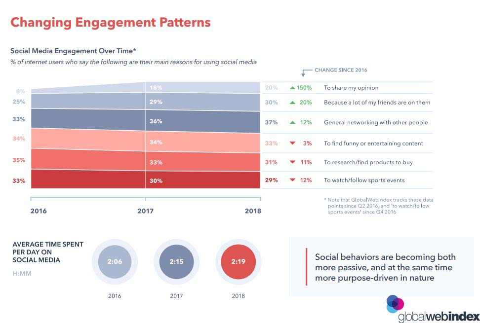 The Changing Social Media Engagement Patterns Over Time, 2019.