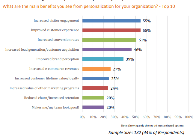 Increasing visitor engagement (55%), improving customer experience (55%) and improving brand perception (39%) are the top three benefits of personalization, according to Evergage's study of 2018