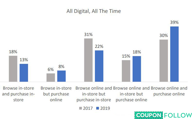 Digital purchasing methods, 2019