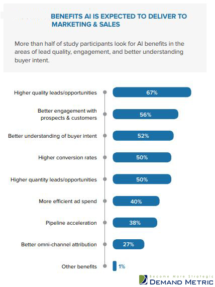 Expected benefits of implementing artificial intelligence for marketing sales 2019