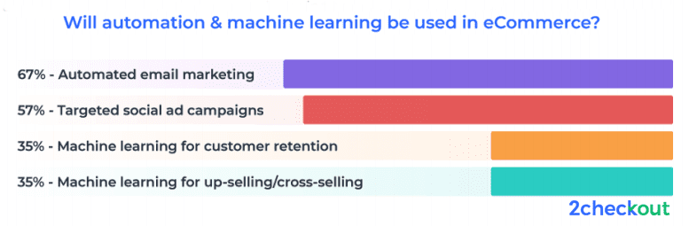 According to a study conducted by 2Checkout in 2018, 33% of ecommerrce companies worldwide indicated that offering a great customer experience is their top priority in 2019. Most of these companies are planning to use machine learning and marketing automation to provide a better customer experience.