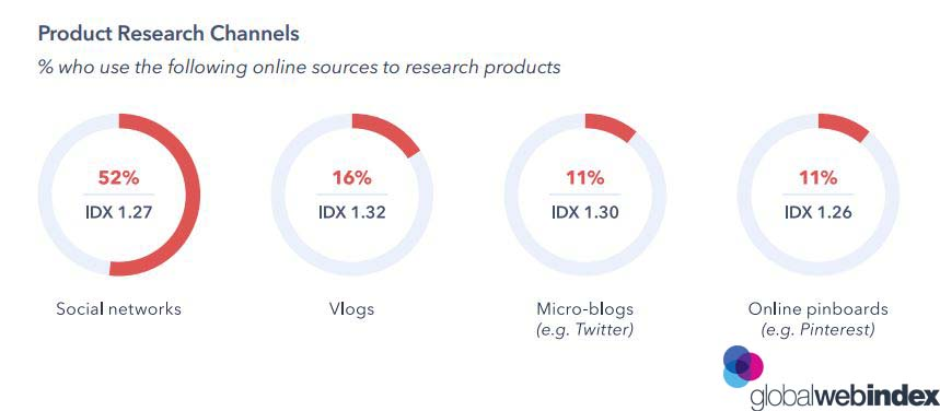 Product Research Channels 2019