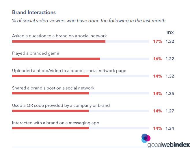 Top Social Video Viewers Brand Interactions, 2019 1 | Digital Marketing Community