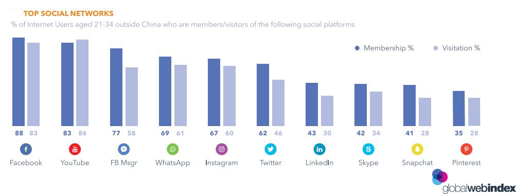 TOP SOCIAL NETWORKS Used By Millennials in 2018