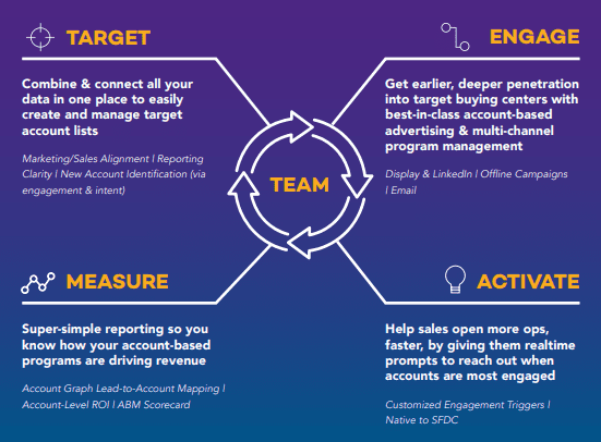 What is the TEAM Framework? The TEAM framework is a comprehensive framework that drives successful, accountcentric programs where marketing & sales act as a unified team