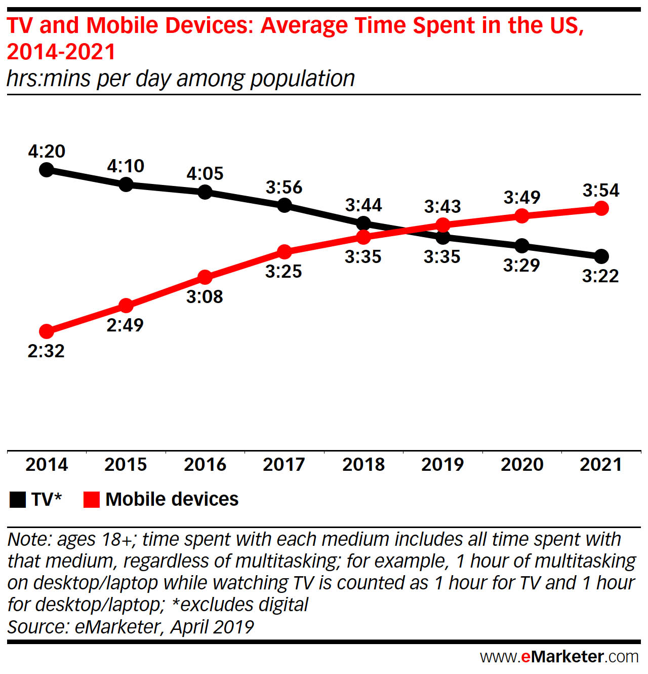 Time Spent Using Mobile Devices Versus Watching TV 2019
