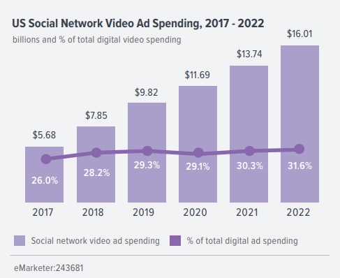 A Figure Shows US Social Network Video Ad Spending, 2017 - 2022