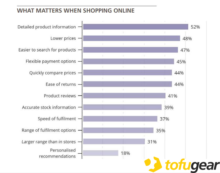 WHAT MATTERS WHEN SHOPPING ONLINE Asia 2018