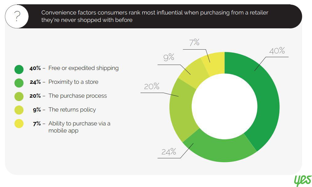 influential convince factors when purchasing from a retailer 2019