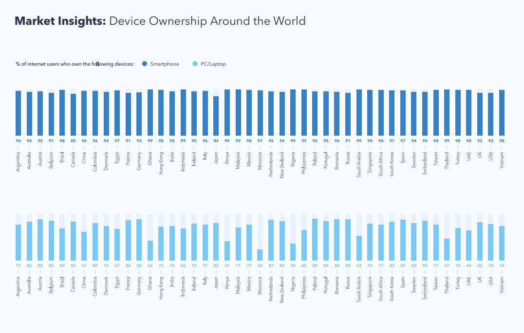 Device Ownership Around The World 2019
