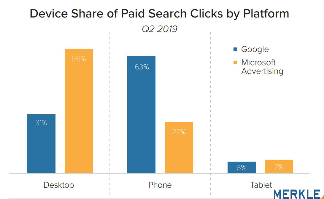 Device Share of Paid Search Clicks by Platform 2019