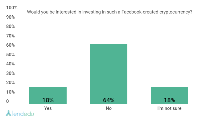 A Figure Shows the Percentage of American Adults Who Are Willing to Invest in Facebook-created Cryptocurrency in 2019