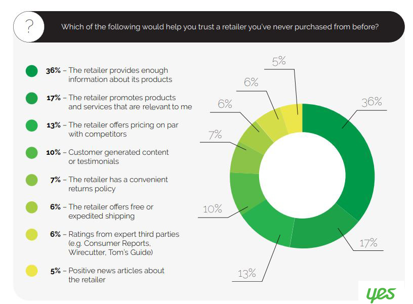 Factors that influences consumers to trust a retailer that they never shopped from before- 2019