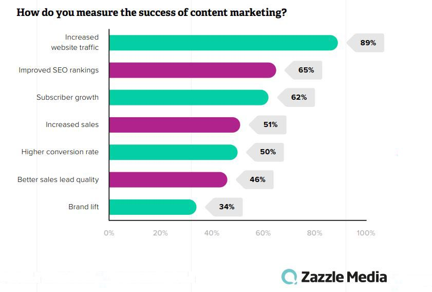 How Marketing Teams Measure Their Success of Their Content Marketing, 2019