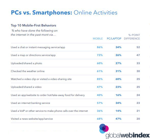 PC VS Smart Phone Activities, 2019