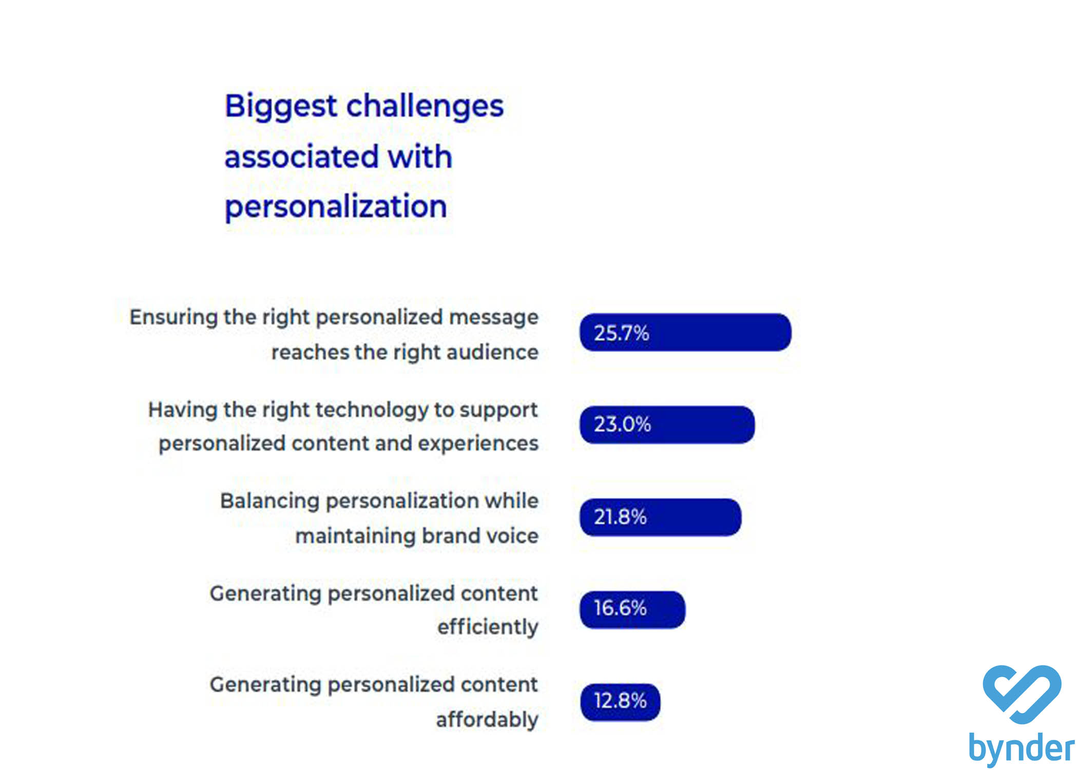 The Biggest Challenges of Personalization, 2019.