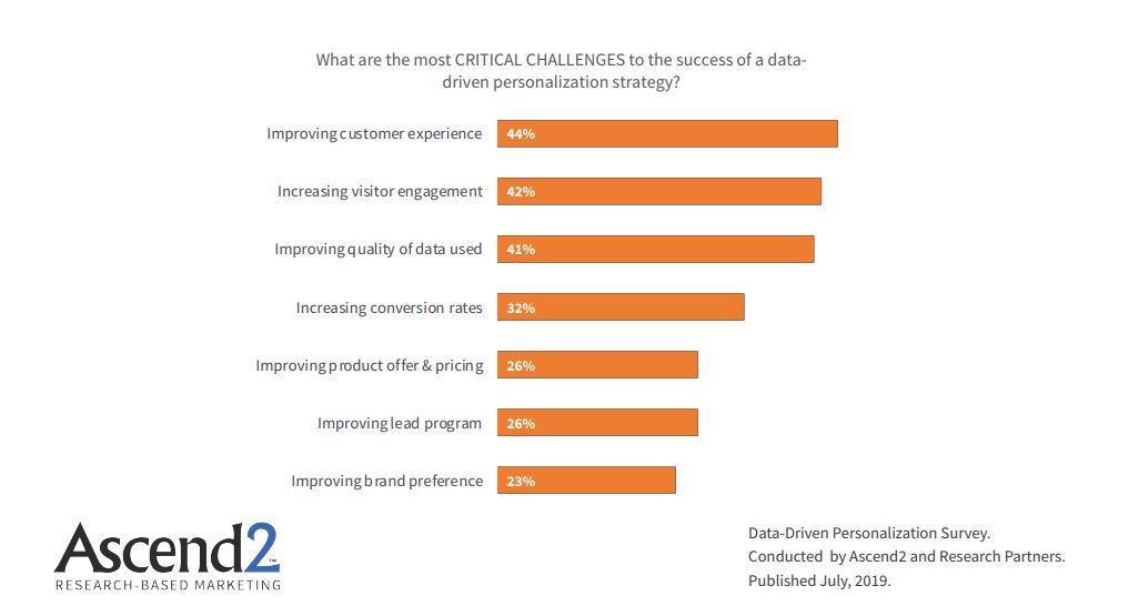 The Most Critical Challenges To The Success of a Data-Driven Personalization Strategy, 2019.